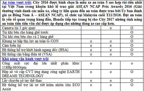 Honda Việt Nam chính thức giới thiệu Honda City mới – Tầm cao dẫn bước