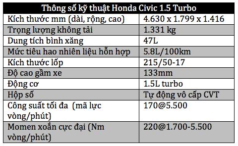 Honda Civic mới – Gia nhập cuộc chơi tăng áp