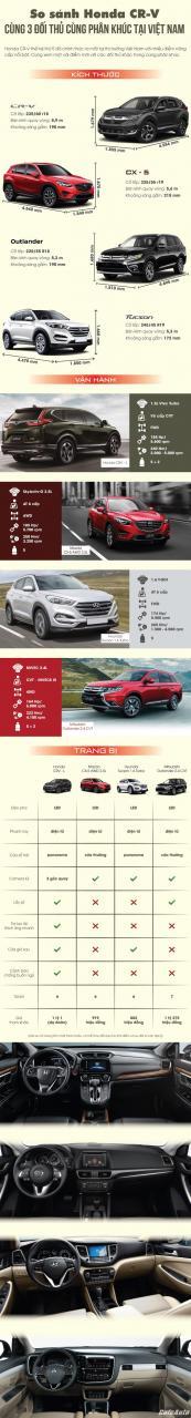 So sánh Honda CR-V với 3 đối thủ cùng phận khúc tại Việt Nam - Ảnh 1