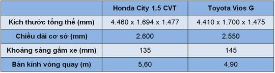 ô tô Honda